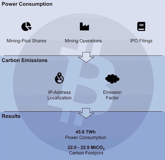Bitcoin-emission