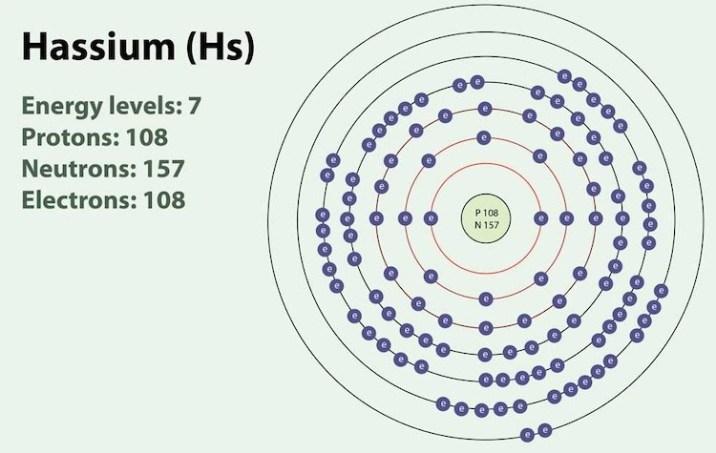 7 самых тяжелых элементов на Земле | По атомной массе