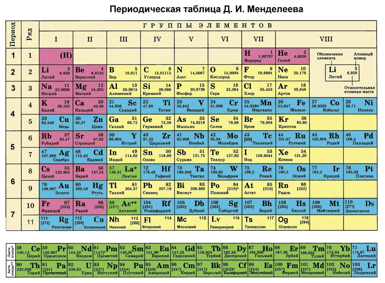 Имеет ли смысл перевернутая периодическая таблица (вверх ногами)?
