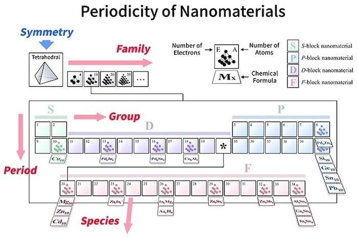 Периодическая таблица для молекул - На основе симметрично-адаптированных орбитальных моделей