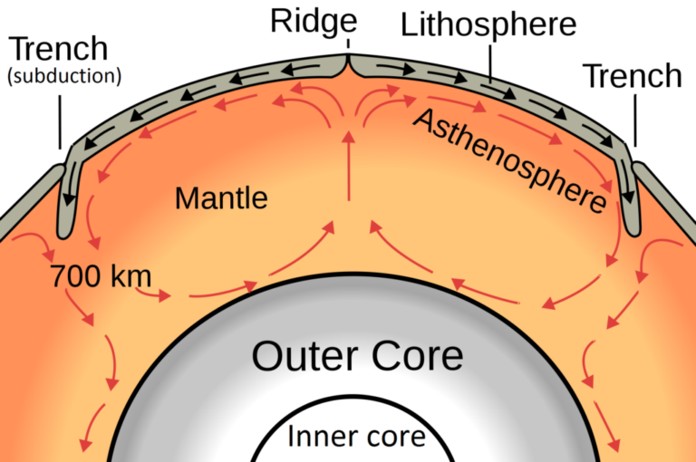 What are convection currents in the mantle natural hand cleaner