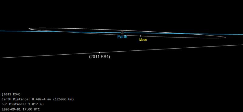 """""""Потенциально опасный"""" астероид приблизится к Земле в сентябре"""