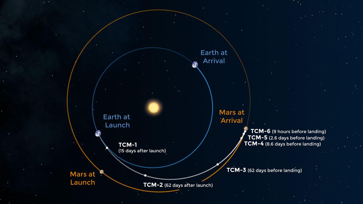 Марс видео со спутника в реальном времени