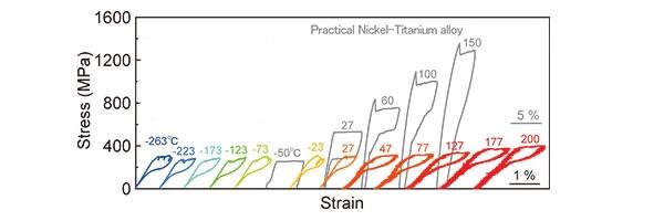 Сверхупругий сплав на основе железа может работать при экстремальных температурах