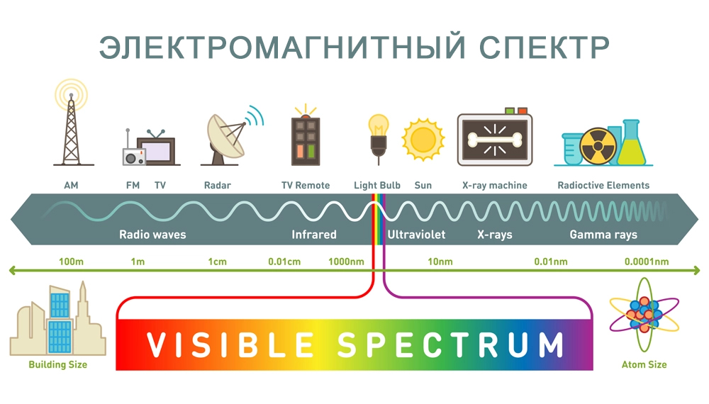 Электромагнитный спектр.